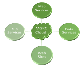 cloud_services